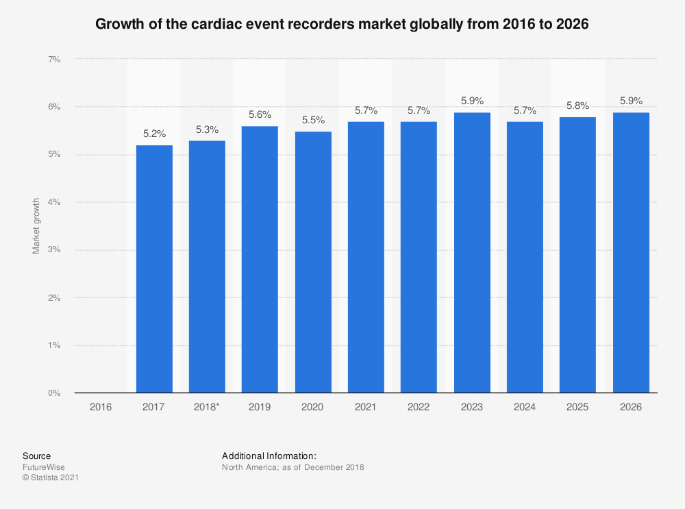 Statistic: Growth of the cardiac event recorders market globally from 2016 to 2026  | Statista