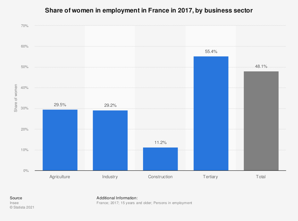 Statistic: Share of women in employment in France in 2017, by business sector  | Statista