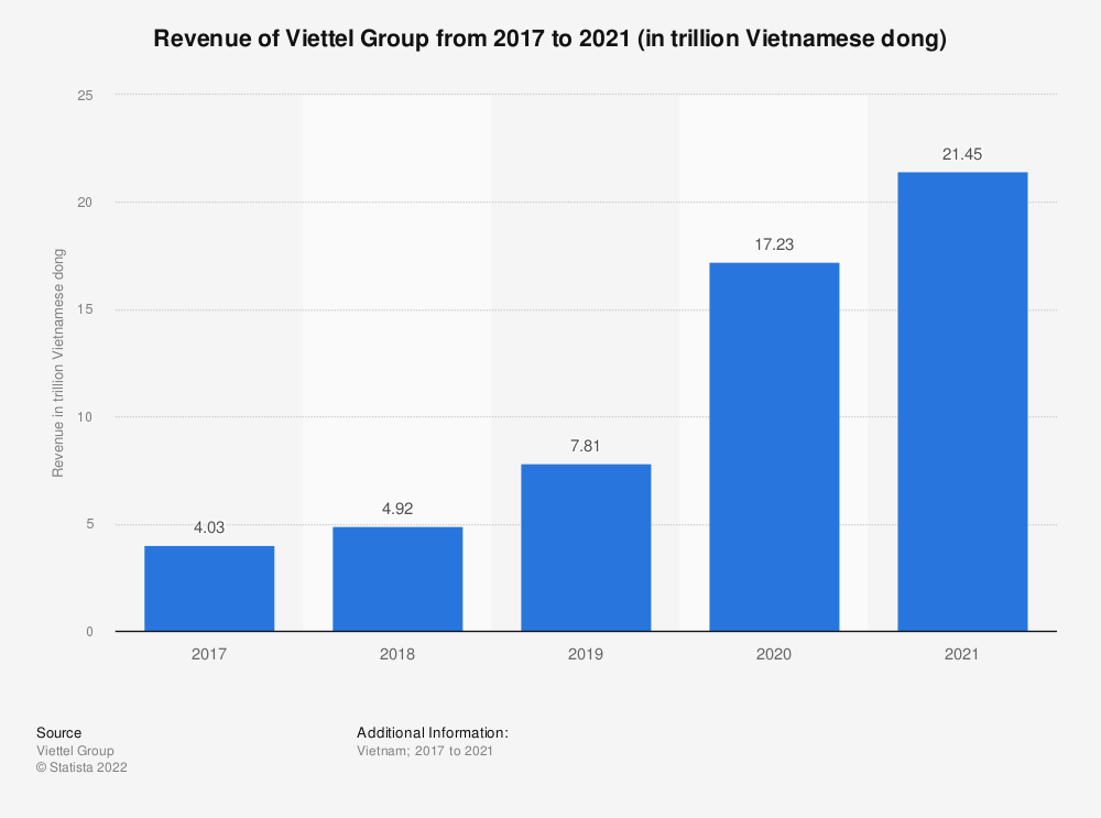 Statistic: Annual revenue of Viettel Group from 2014 to 2019 (in billion U.S. dollars) | Statista