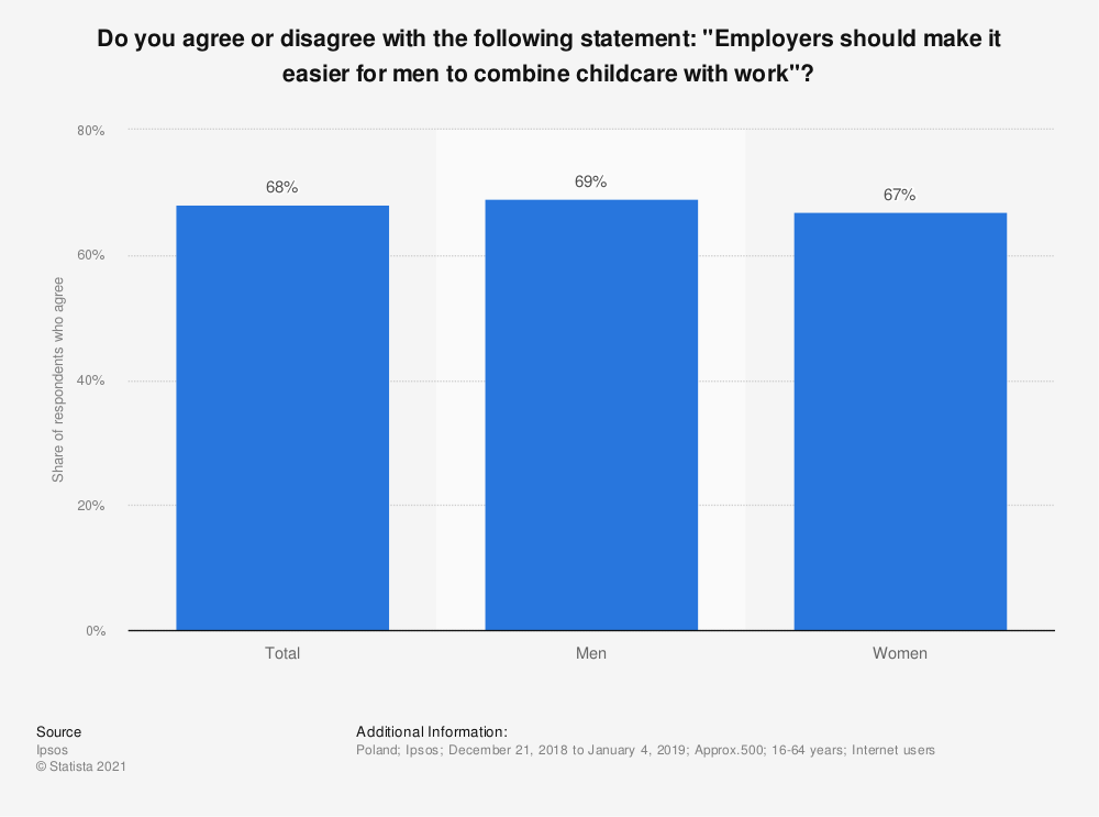 "Statistic: Do you agree or disagree with the following statement: ""Employers should make it easier for men to combine childcare with work""? 