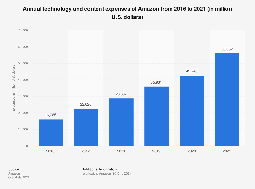Statistic: Annual technology and content expenses of Amazon from 2016 to 2020 (in million U.S. dollars) | Statista