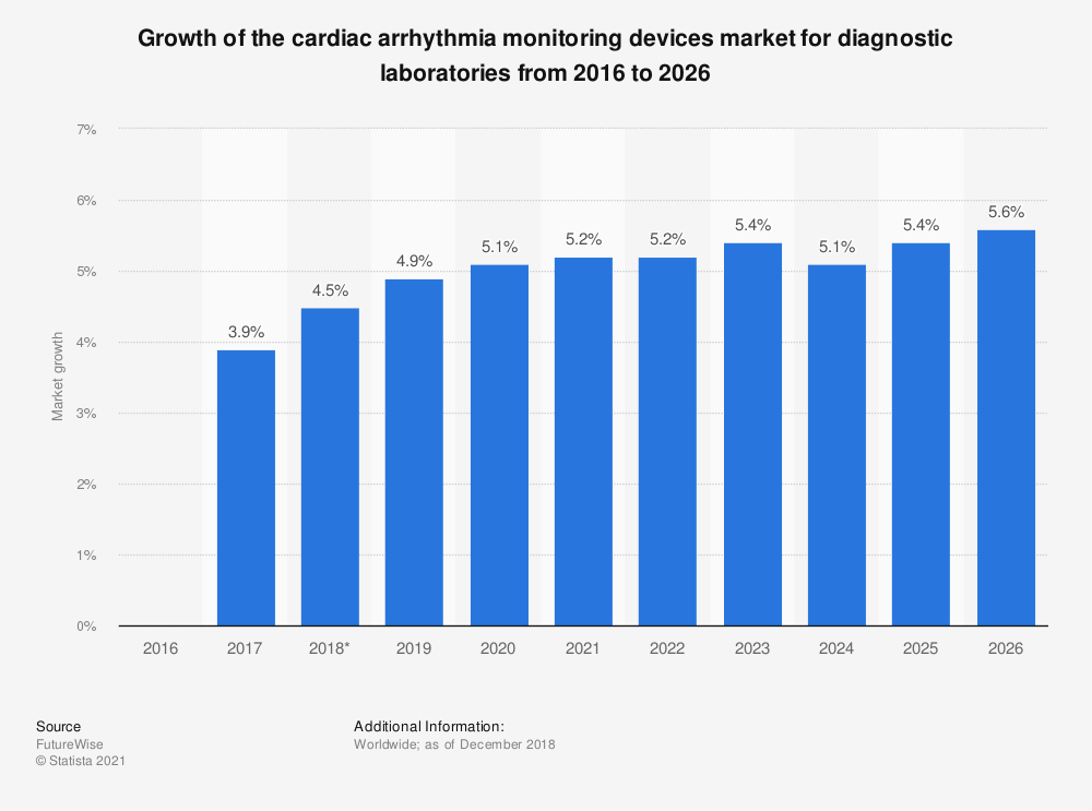 Statistic: Growth of the cardiac arrhythmia monitoring devices market for diagnostic laboratories from 2016 to 2026 | Statista