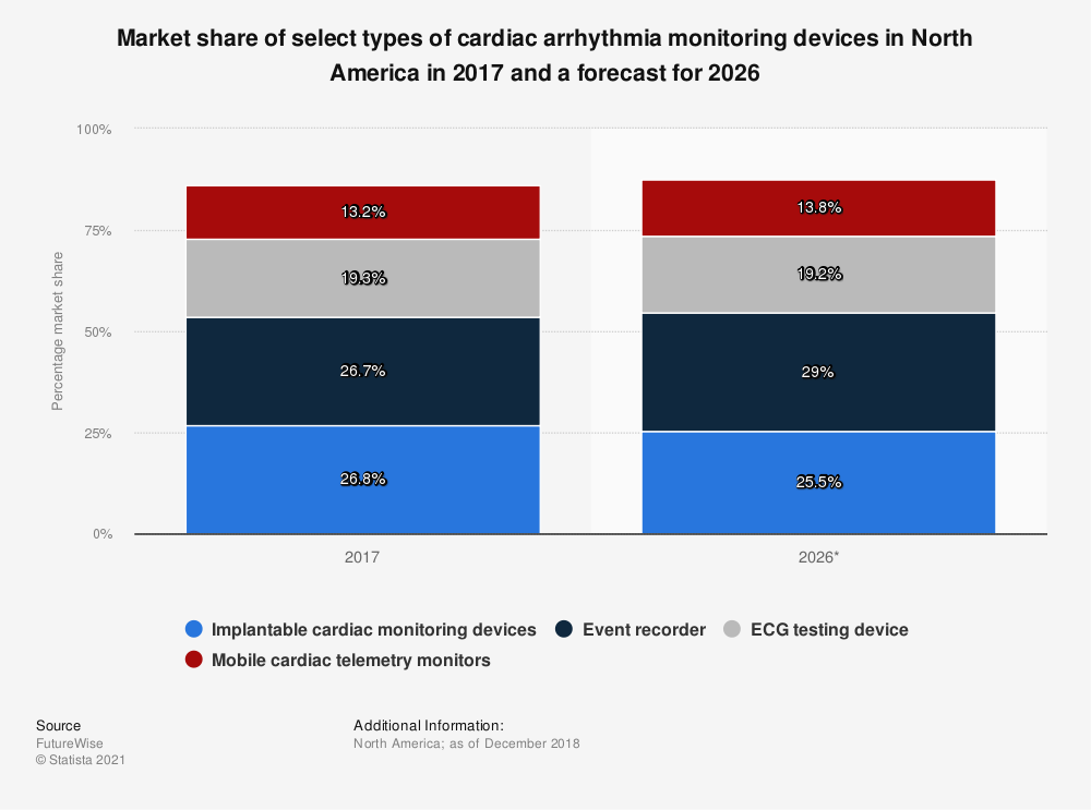 Statistic: Market share of select types of cardiac arrhythmia monitoring devices in North America in 2017 and a forecast for 2026 | Statista