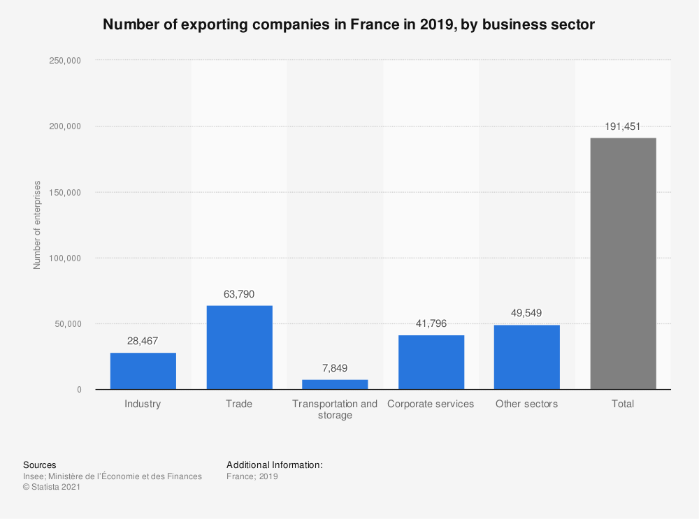 Statistic: Number of exporting companies in France in 2017, by business sector    Statista