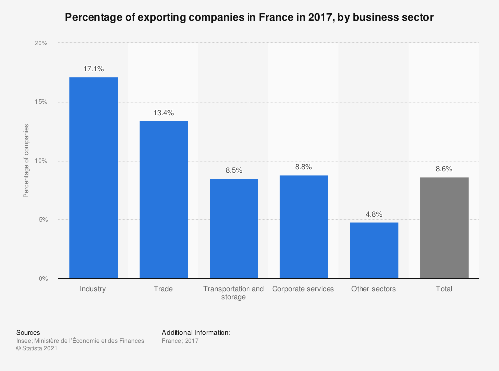 Statistic: Percentage of exporting companies in France in 2017, by business sector | Statista