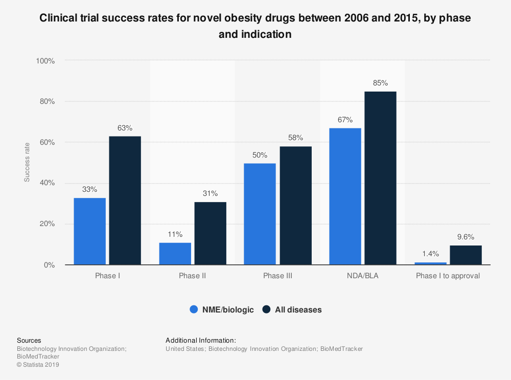 Statistic: Clinical trial success rates for novel obesity drugs between 2006 and 2015, by phase and indication | Statista