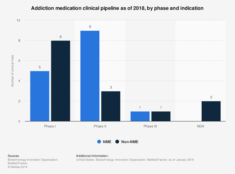 Statistic: Addiction medication clinical pipeline as of 2018, by phase and indication | Statista