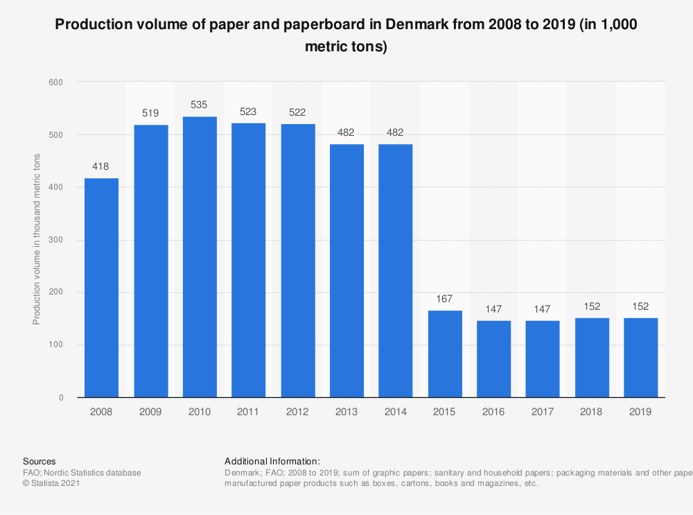 Statistic: Production volume of paper and paperboard in Denmark from 2008 to 2018 (in 1,000 metric tons) | Statista