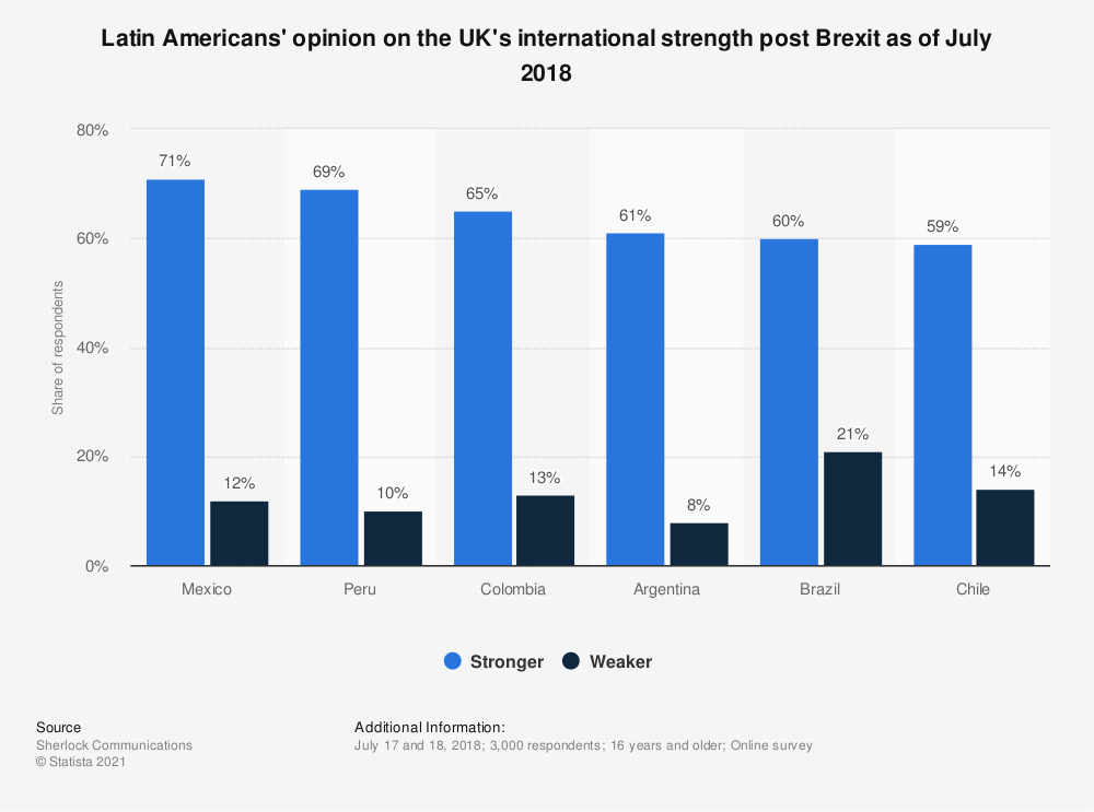 Statistic: Latin Americans' opinion on the UK's international strength post Brexit as of July 2018 | Statista
