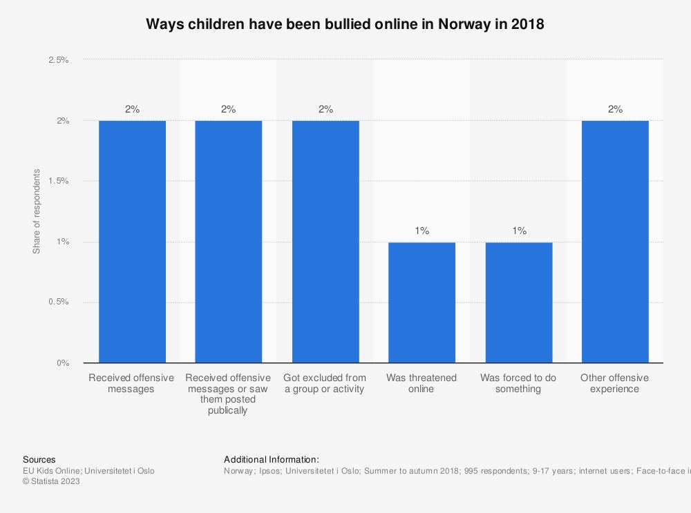 Statistic: Ways children have been bullied online in Norway in 2018   Statista