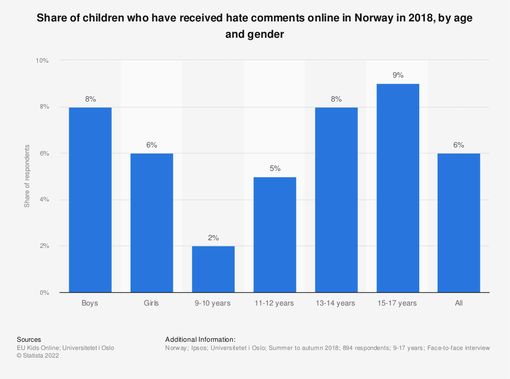 Statistic: Share of children who have received hate comments online in Norway in 2018, by age and gender | Statista
