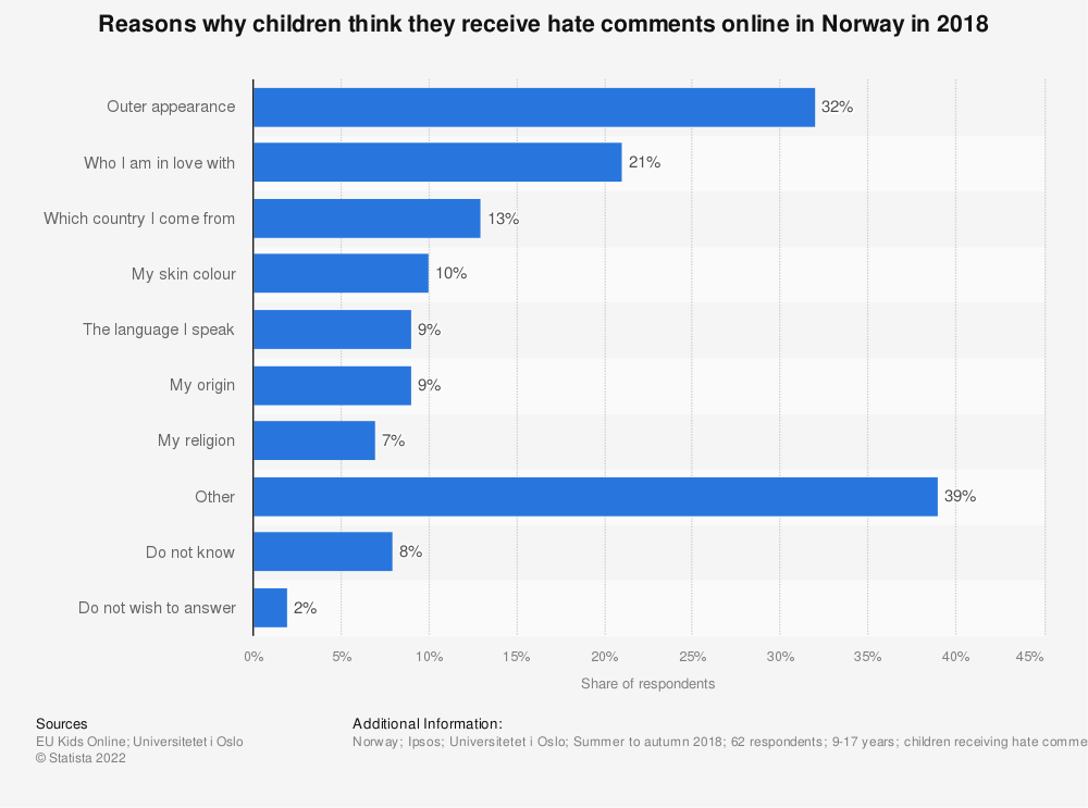 Statistic: Reasons why children think they receive hate comments online in Norway in 2018 | Statista