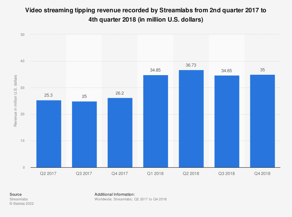 Statistic: Video streaming tipping revenue recorded by Streamlabs from 2nd quarter 2017 to 4th quarter 2018 (in million U.S. dollars)  | Statista
