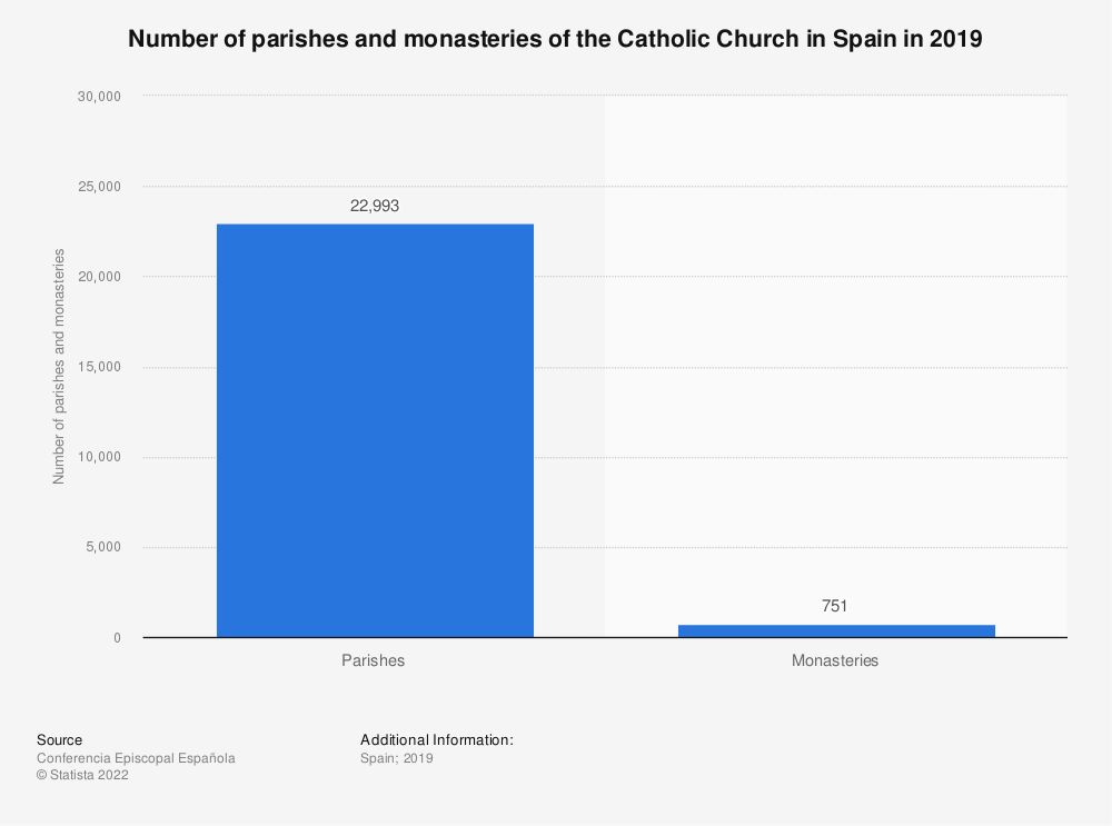 Statistic: Number of parishes and monasteries of the Catholic Church in Spain in 2016 | Statista