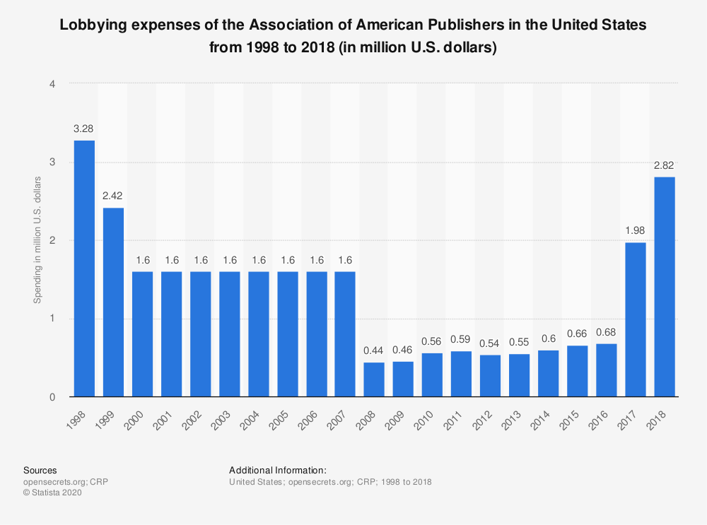 Statistic: Lobbying expenses of the Association of American Publishers in the United States from 1998 to 2018 (in million U.S. dollars) | Statista