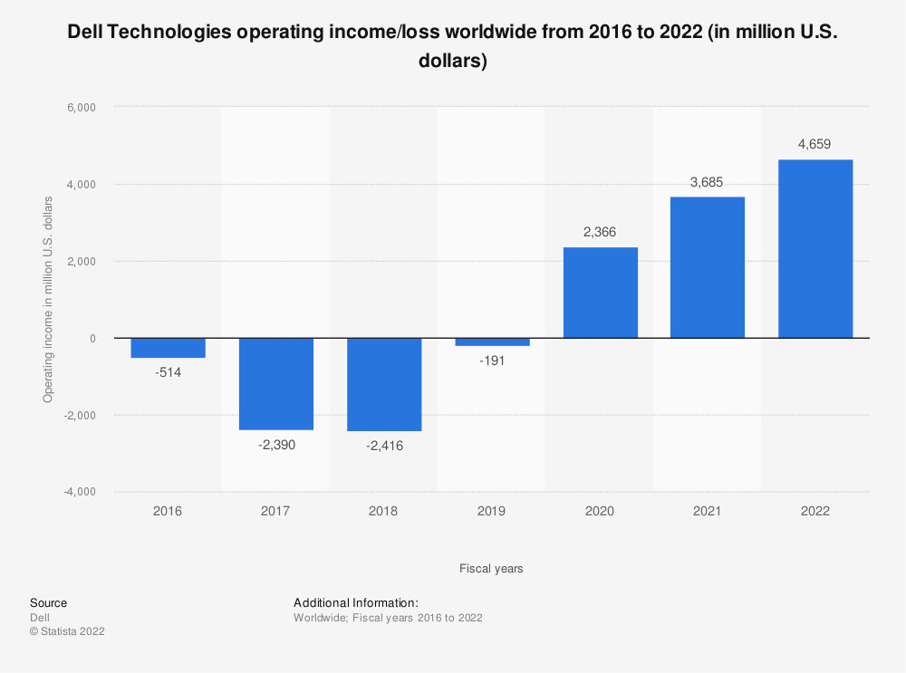 Statistic: Dell Technologies' operating income/loss from 2018 to 2019 (in million U.S. dollars)* | Statista