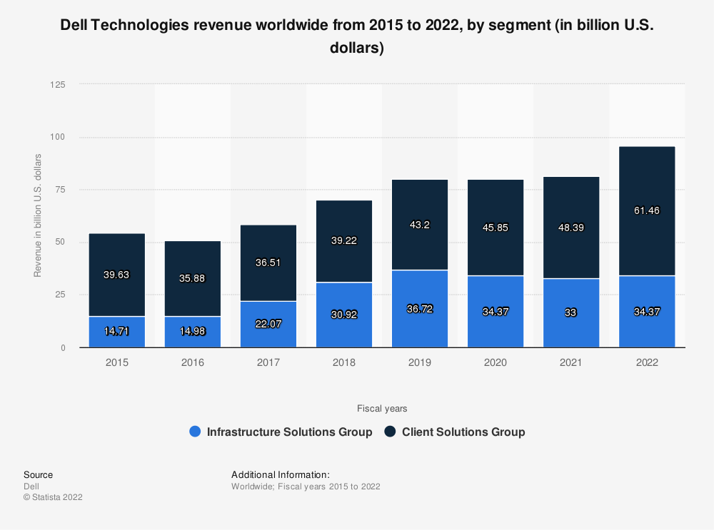Statistic: Dell Technologies' revenue by segment from 2018 to 2019 (in billion U.S. dollars)* | Statista