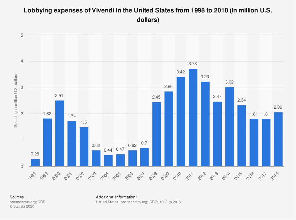 Statistic: Lobbying expenses of Vivendi in the United States from 1998 to 2018 (in million U.S. dollars) | Statista