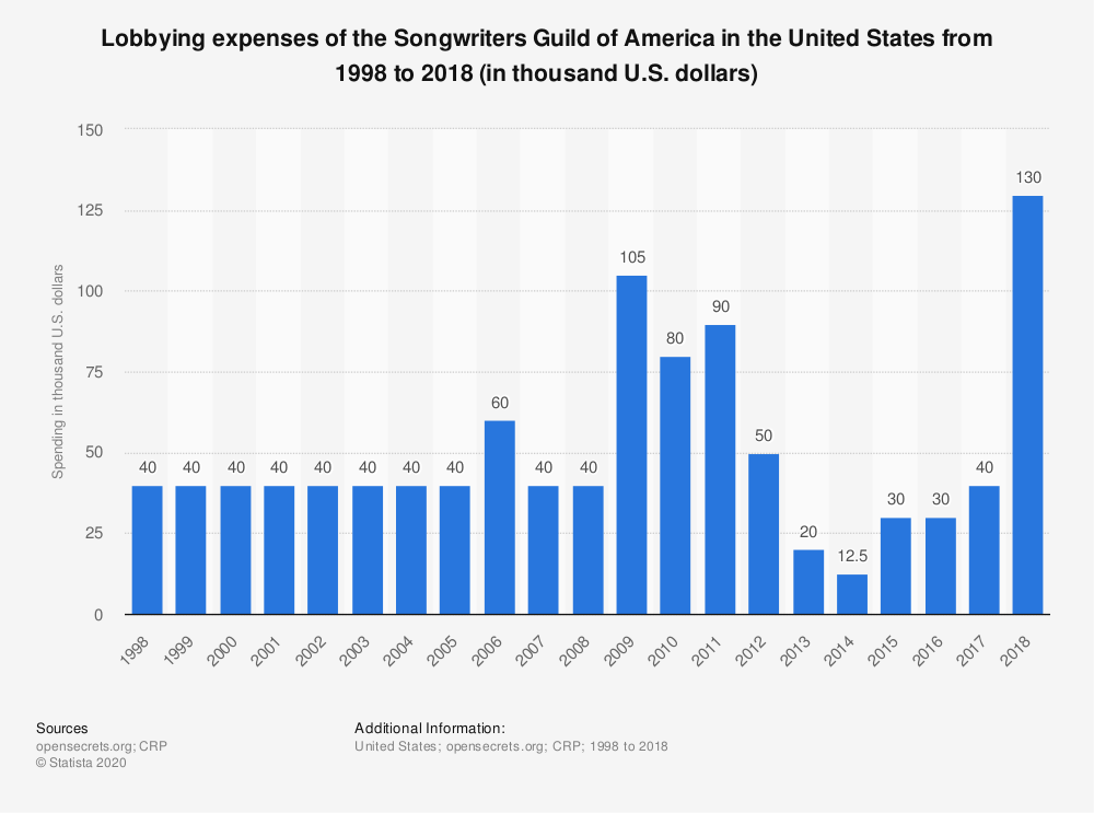 Statistic: Lobbying expenses of the Songwriters Guild of America in the United States from 1998 to 2018 (in thousand U.S. dollars) | Statista