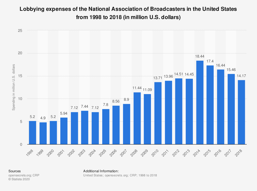 Statistic: Lobbying expenses of the National Association of Broadcasters in the United States from 1998 to 2018 (in million U.S. dollars) | Statista