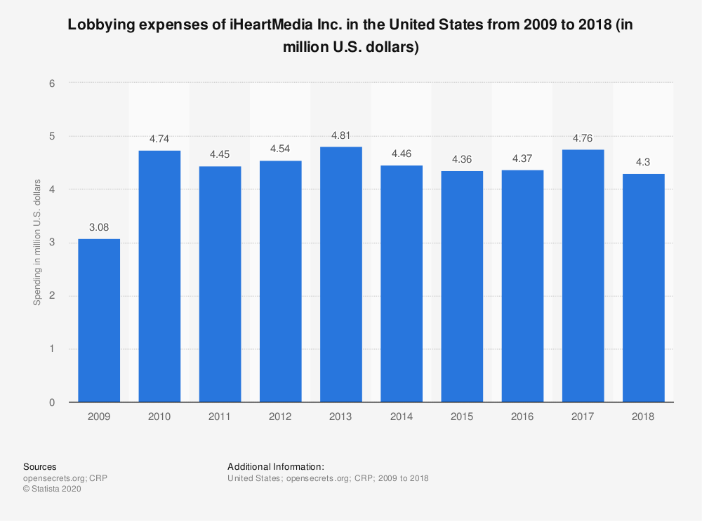 Statistic: Lobbying expenses of iHeartMedia Inc. in the United States from 2009 to 2018 (in million U.S. dollars) | Statista