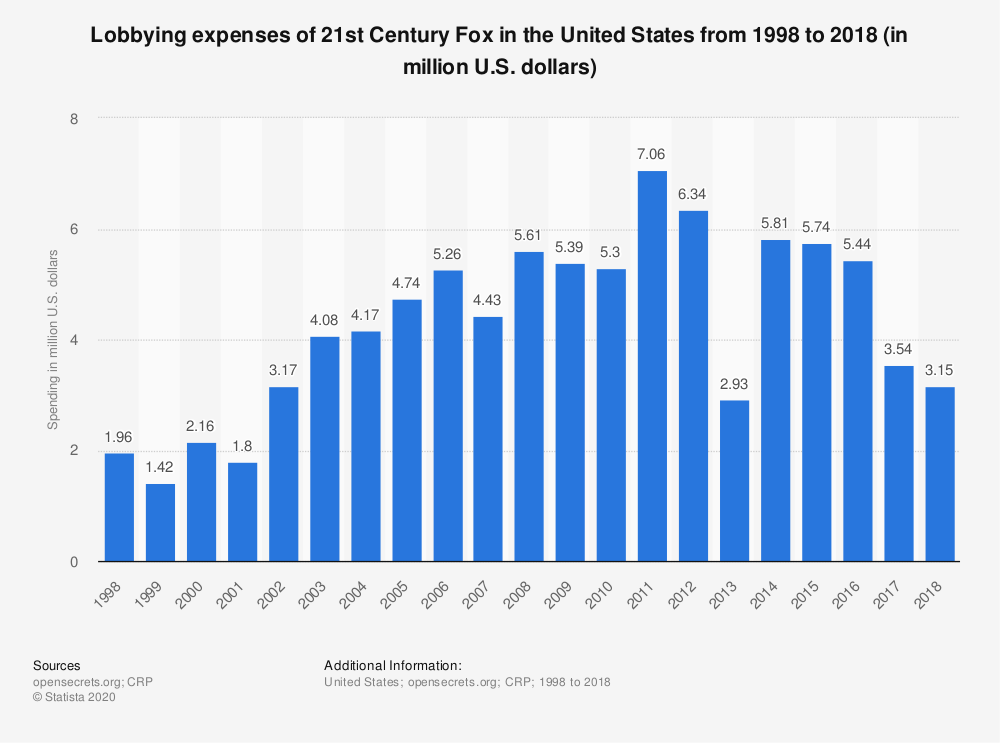 Statistic: Lobbying expenses of 21st Century Fox in the United States from 1998 to 2018 (in million U.S. dollars) | Statista