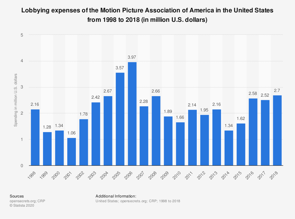 Statistic: Lobbying expenses of the Motion Picture Association of America in the United States from 1998 to 2018 (in million U.S. dollars) | Statista