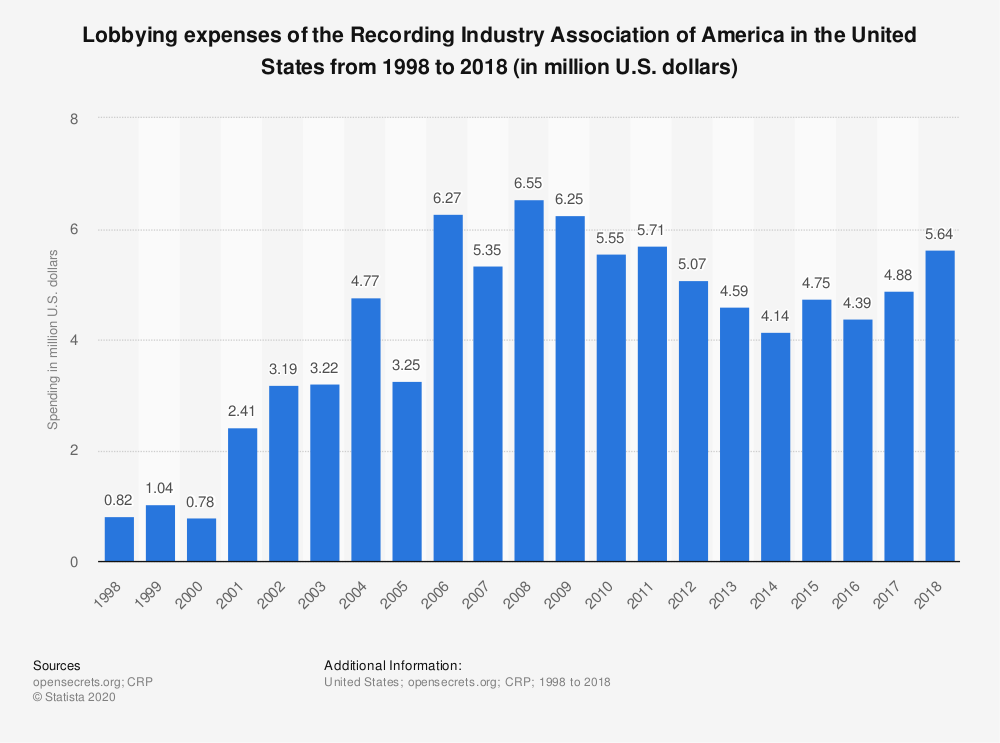 Statistic: Lobbying expenses of the Recording Industry Association of America in the United States from 1998 to 2018 (in million U.S. dollars) | Statista
