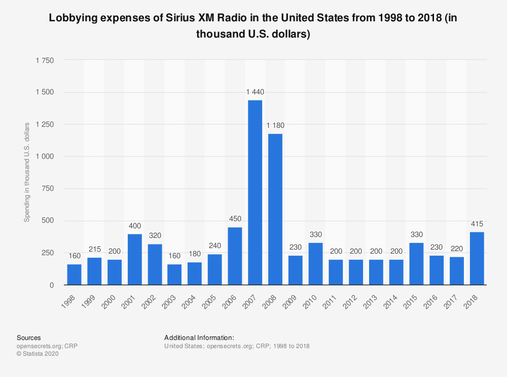 Statistic: Lobbying expenses of Sirius XM Radio in the United States from 1998 to 2018 (in thousand U.S. dollars) | Statista