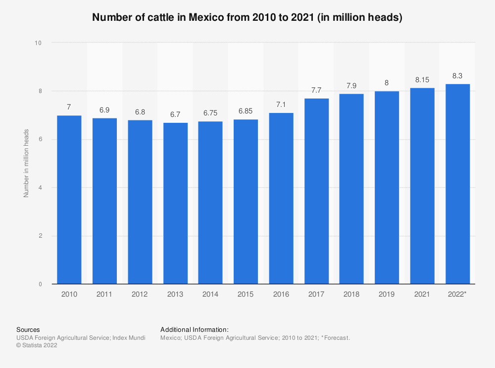 Statistic: Number of cattle in Mexico from 2010 to 2019 (in million heads) | Statista