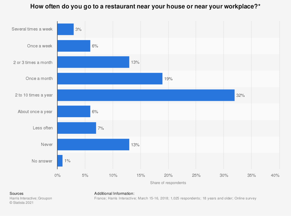 Statistic: How often do you go to a restaurant near your house or near your workplace?* | Statista