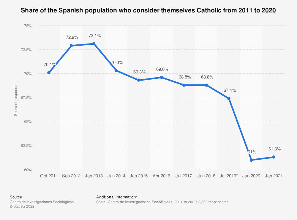 Statistic: Share of the Spanish population who consider themselves Catholic from 2011 to 2020 | Statista