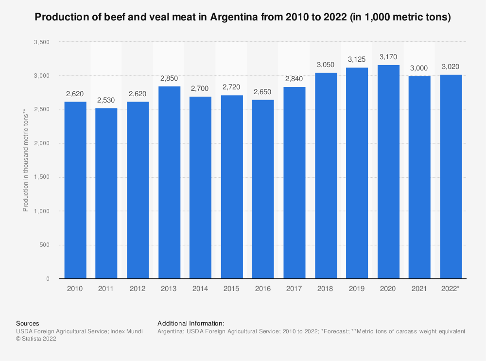 Statistic: Production of beef and veal meat in Argentina from 2010 to 2019 (in 1,000 metric tons of carcass weight equivalent (CWE)) | Statista