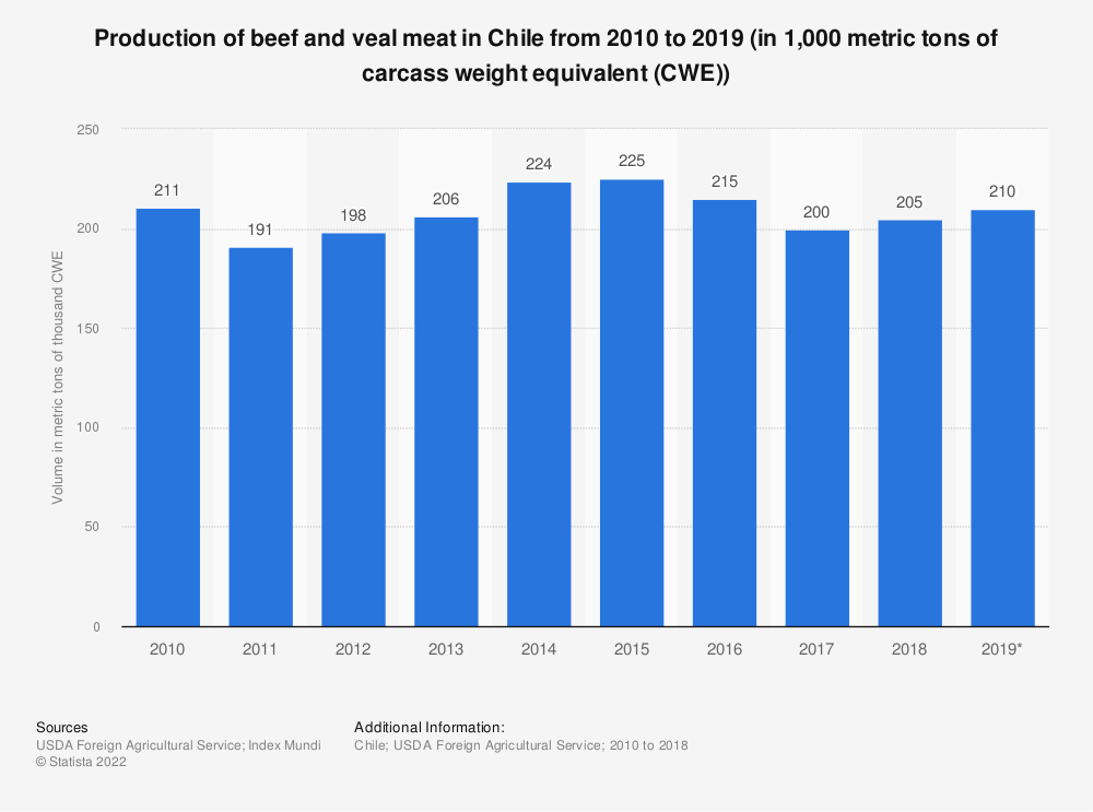 Statistic: Production of beef and veal meat in Chile from 2010 to 2019 (in 1,000 metric tons of carcass weight equivalent (CWE)) | Statista