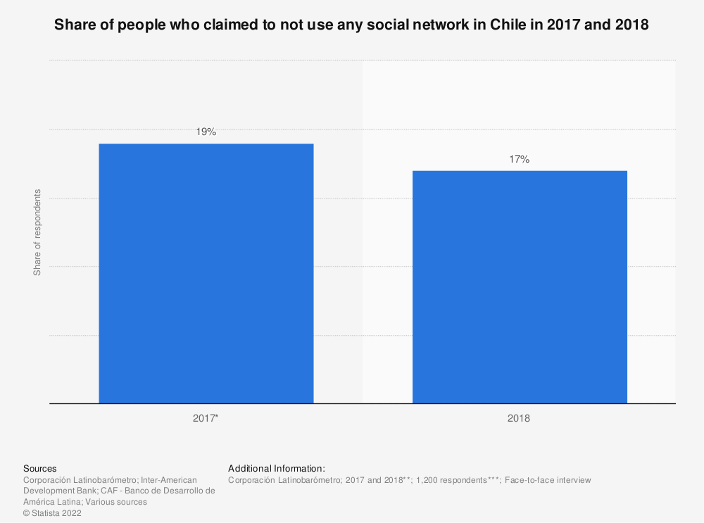 Statistic: Share of people who claimed to not use any social network in Chile in 2017 and 2018 | Statista
