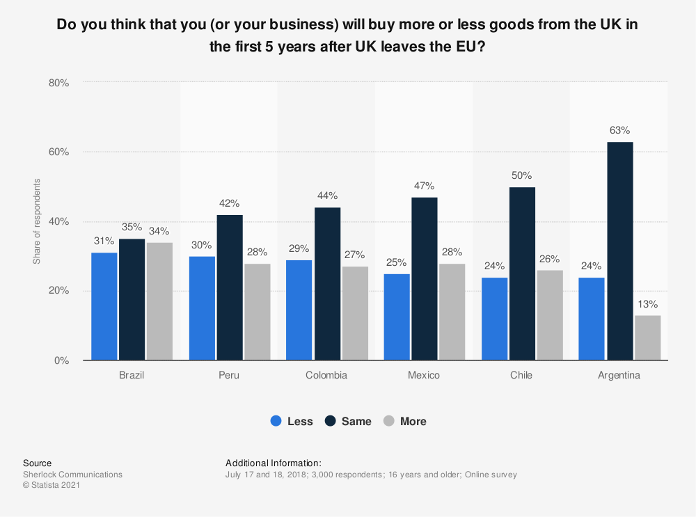 Statistic: Do you think that you (or your business) will buy more or less goods from the UK in the first 5 years after UK leaves the EU?   Statista