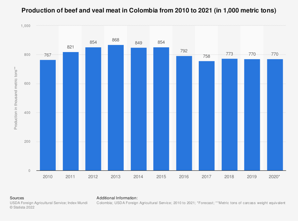 Statistic: Production of beef and veal meat in Colombia from 2010 to 2020 (in 1,000 metric tons) | Statista