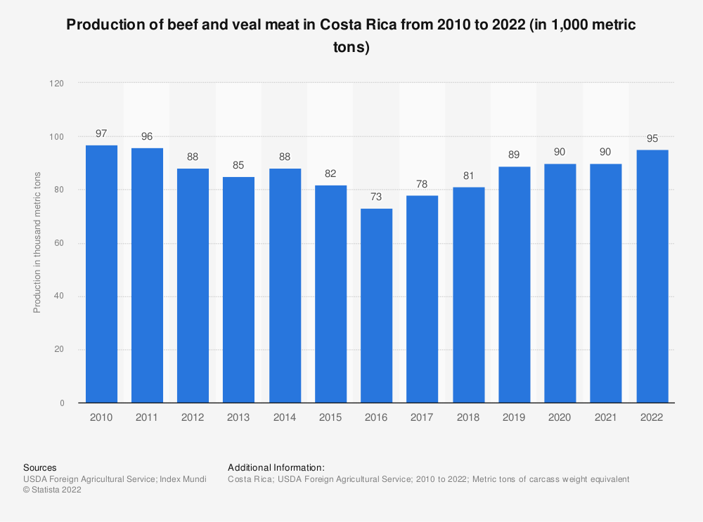 Statistic: Production of beef and veal meat in Costa Rica from 2010 to 2019 (in 1,000 metric tons of carcass weight equivalent (CWE)) | Statista