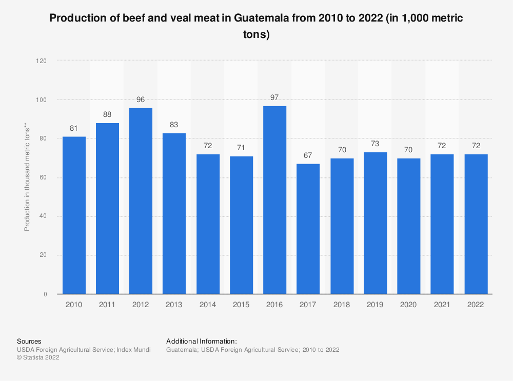 Statistic: Production of beef and veal meat in Guatemala from 2010 to 2019 (in 1,000 metric tons of carcass weight equivalent (CWE)) | Statista