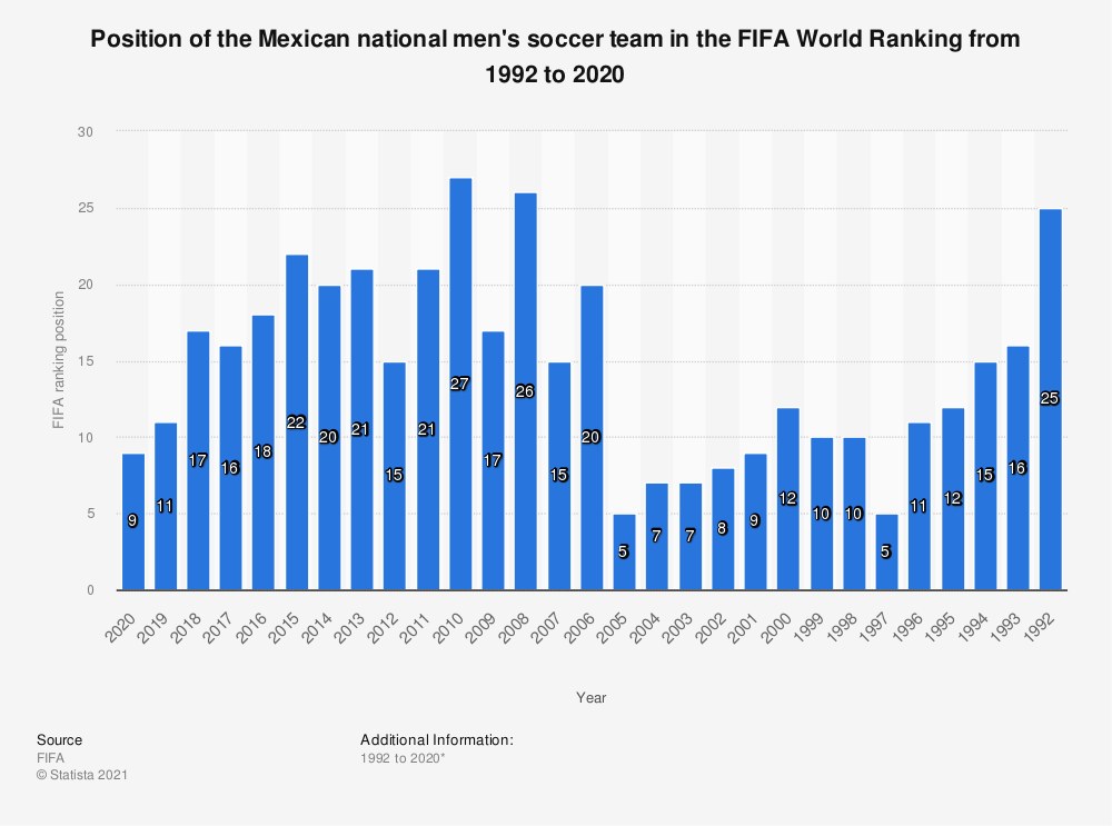 Statistic: Position of the Mexican national men's soccer team in the FIFA World Ranking from 2009  to 2019 | Statista