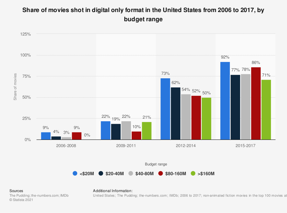 Statistic: Share of movies shot in digital only format in the United States from 2006 to 2017, by budget range | Statista