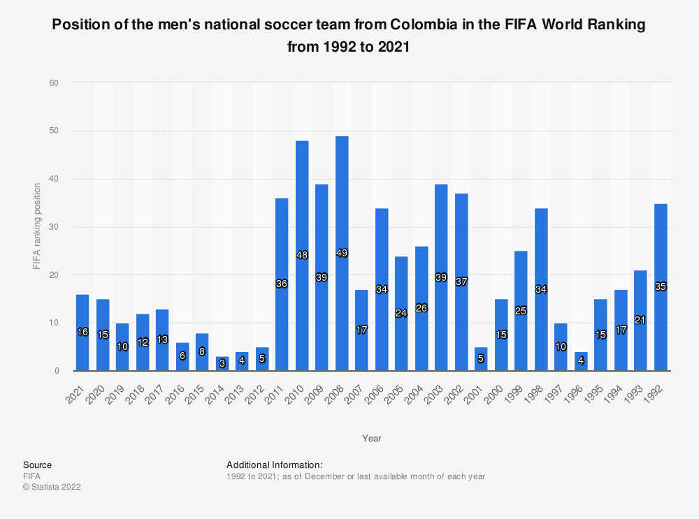 Statistic: Position of the Colombian national men's soccer team in the FIFA World Ranking from 2009 to 2019 | Statista
