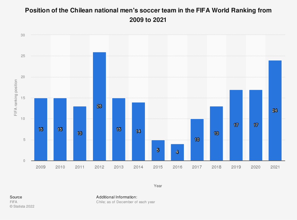 Statistic: Position of the Chilean national men's soccer team in the FIFA World Ranking from 2009 to 2019 | Statista