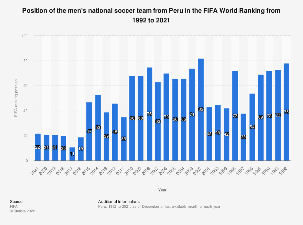 Statistic: Position of the Peruvian national men's soccer team in the FIFA World Ranking from 2009 to 2019 | Statista