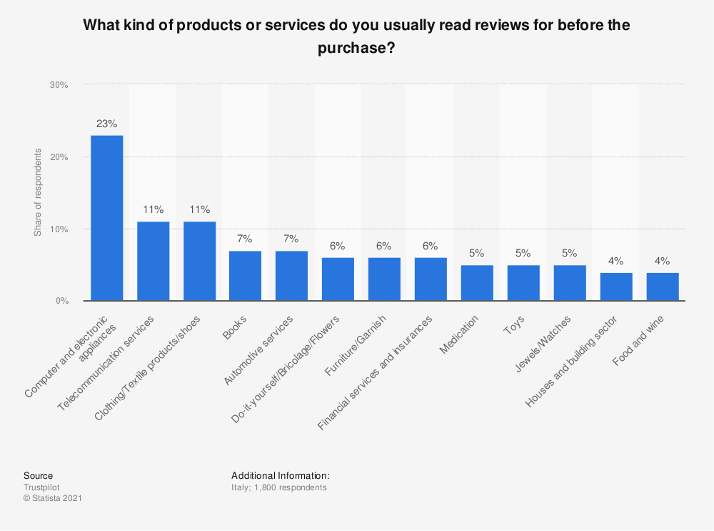 Statistic: What kind of products or services do you usually read reviews for before the purchase? | Statista