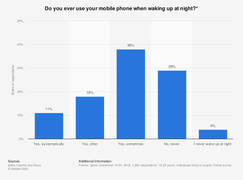 Statistic: Do you ever use your mobile phone when waking up at night?* | Statista