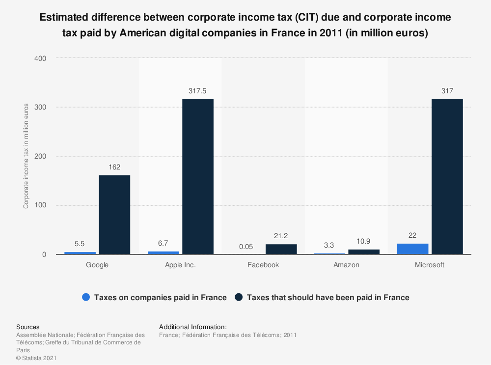 Statistic: Estimated difference between corporate income tax (CIT) due and corporate income tax paid by American digital companies in France in 2011 (in million euros) | Statista