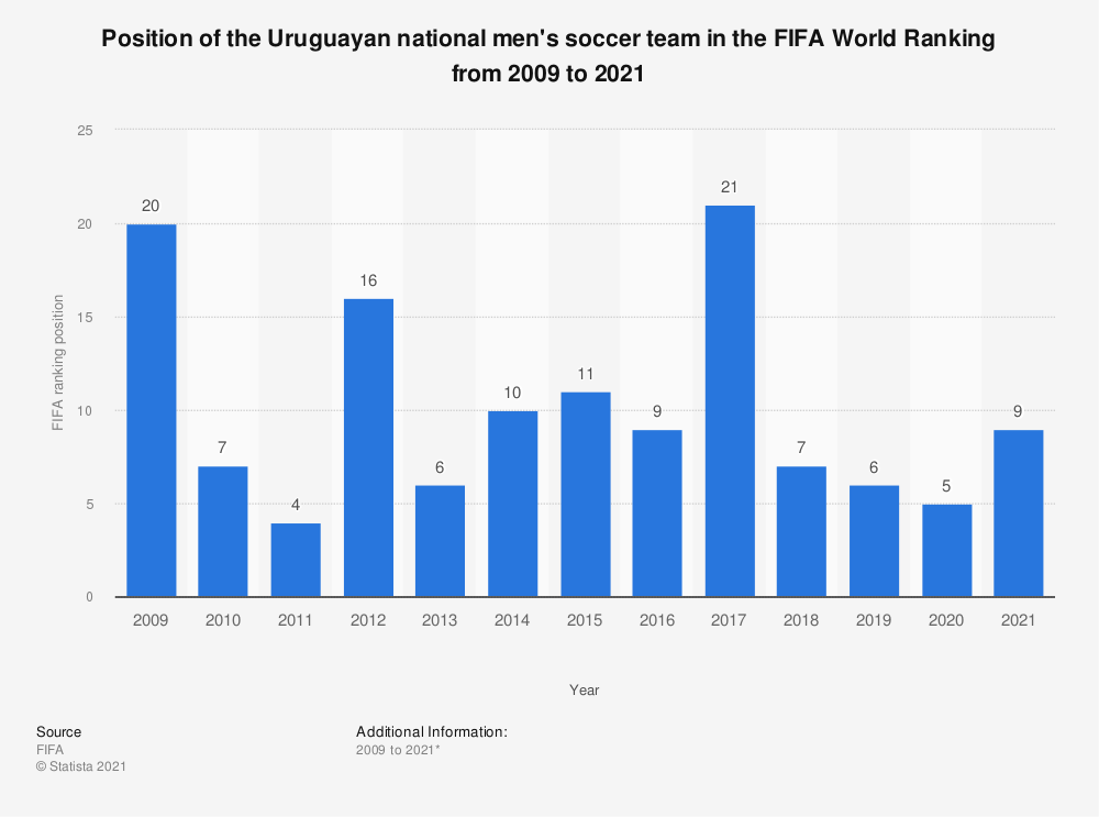 Statistic: Position of the Uruguayan national men's soccer team in the FIFA World Ranking from 2009 to 2019 | Statista