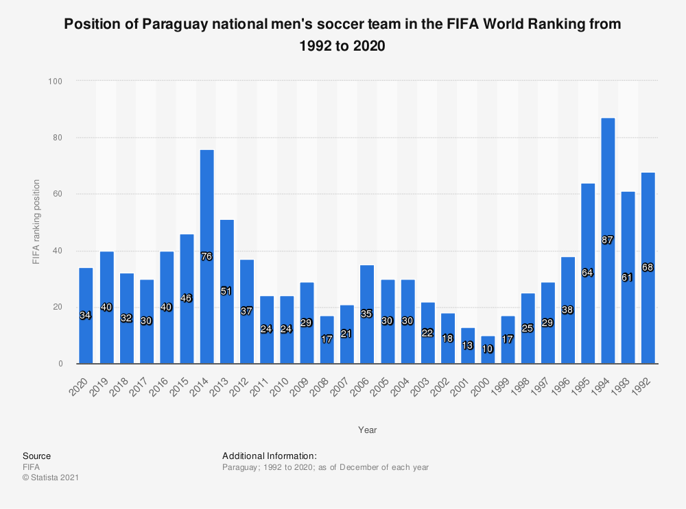 Statistic: Position of the Paraguayan national men's soccer team in the FIFA World Ranking from 2009 to 2019 | Statista