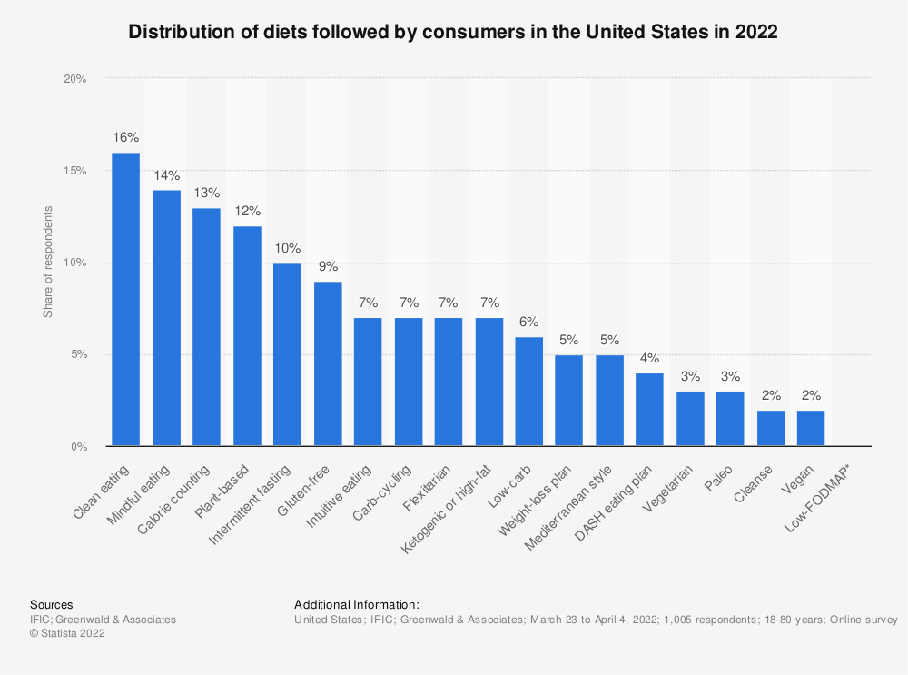 Statistic: Distribution of diets followed by consumers in the United States in 2018 in 2019 | Statista